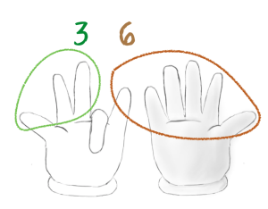 Finger rule of 9's tables