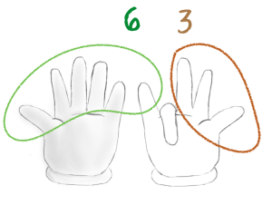 9x7 finger rule